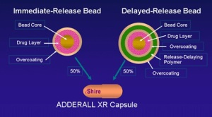 Adderall XR copsules contain 50% immediate-release beads (seen on left) and 50% 5-hour delayed-release beads (right).